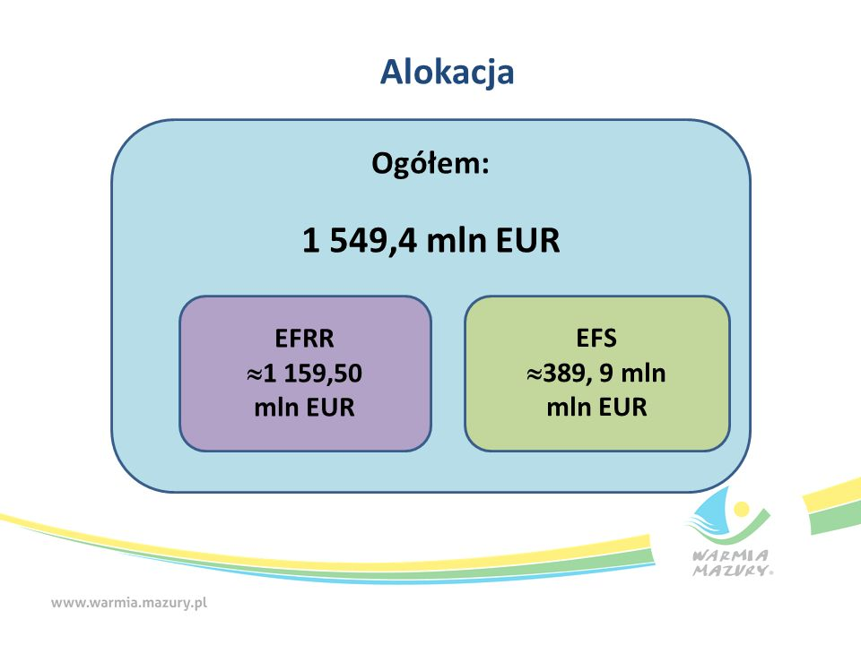 Zakładana struktura alokacji w mln EUR Całkowita alokacja RPO W tym: A W tymB – rezerwa programowa EFRR%EFS%EFRREFSB1 W tym: B2 W tym: EFRREFS EFRREFS 1549,4 1159,574,8389,925,21168,8824,1344,740,635,45,234030040