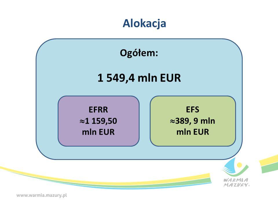 Alokacja Ogółem: 1 549,4 mln EUR EFS  389, 9 mln mln EUR EFRR  1 159,50 mln EUR