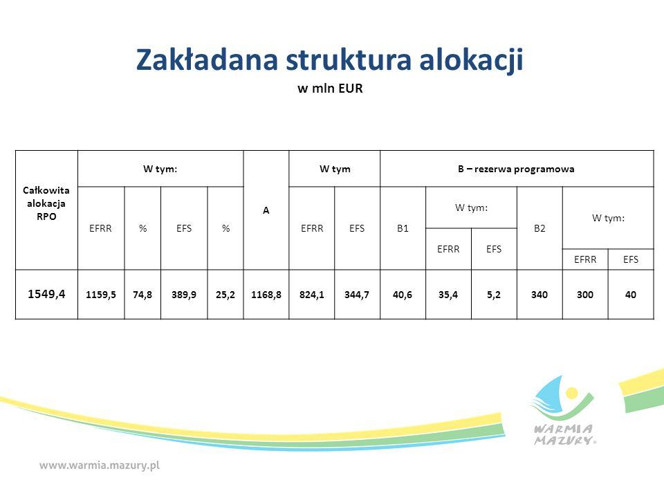 Zakładana struktura alokacji w mln EUR Całkowita alokacja RPO W tym: A W tymB – rezerwa programowa EFRR%EFS%EFRREFSB1 W tym: B2 W tym: EFRREFS EFRREFS