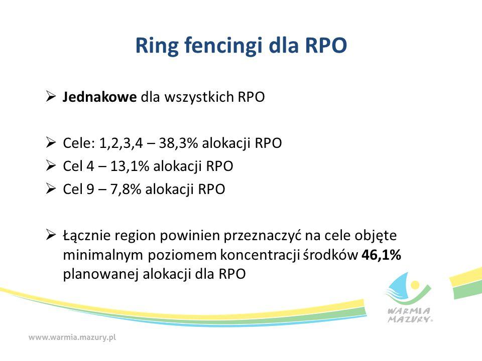 Dodatkowe ograniczenia  Podział środków na poszczególne priorytety inwestycyjne w ramach celów objętych ring-fencingami jest dowolny;  Środki otrzymane w ramach rezerwy programowej muszą zostać alokowane do priorytetów inwestycyjnych zgodnie z wymogami Umowy Partnerstwa  Co najmniej 60% środków EFS musi zostać przeznaczone na maksymalnie cztery priorytety inwestycyjne  Udział pomocy technicznej nie powinien przekraczać 3,5% alokacji RPO