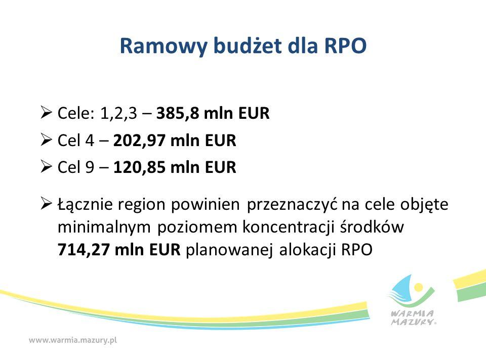 Ramowy budżet dla RPO  Cele: 1,2,3 – 385,8 mln EUR  Cel 4 – 202,97 mln EUR  Cel 9 – 120,85 mln EUR  Łącznie region powinien przeznaczyć na cele ob
