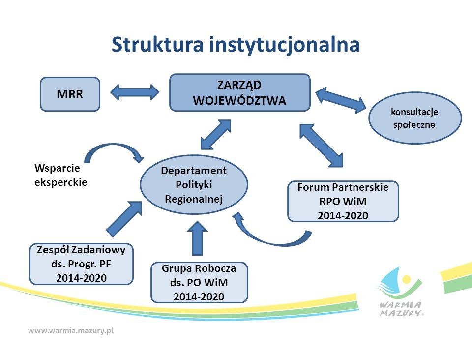 Struktura instytucjonalna ZARZĄD WOJEWÓDZTWA Departament Polityki Regionalnej konsultacje społeczne MRR Grupa Robocza ds. PO WiM 2014-2020 Forum Partn
