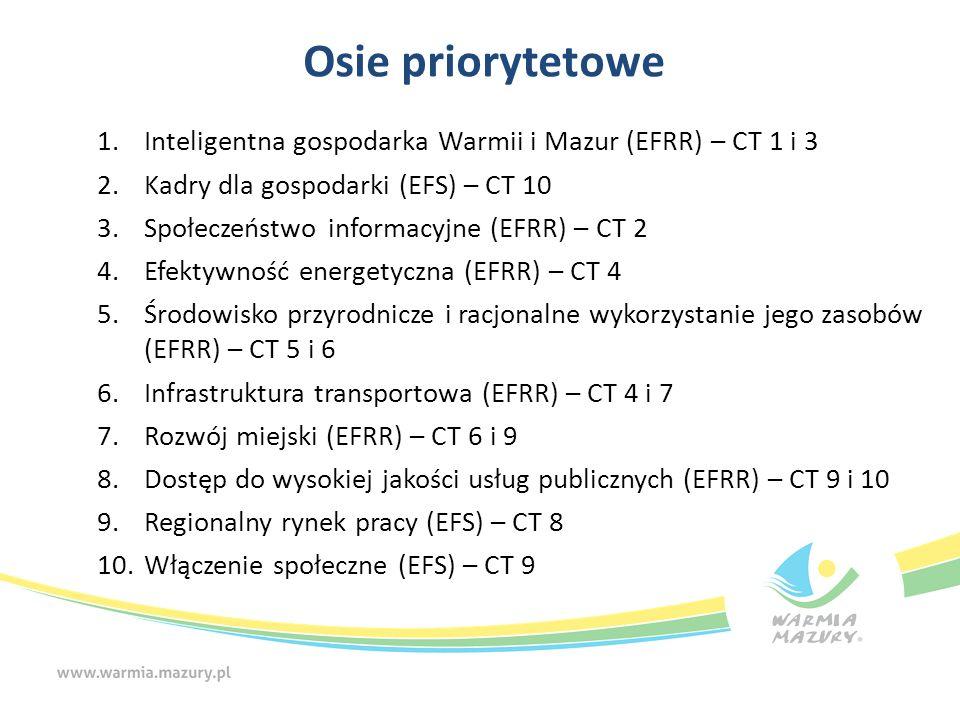 Osie priorytetowe 1.Inteligentna gospodarka Warmii i Mazur (EFRR) – CT 1 i 3 2.Kadry dla gospodarki (EFS) – CT 10 3.Społeczeństwo informacyjne (EFRR)