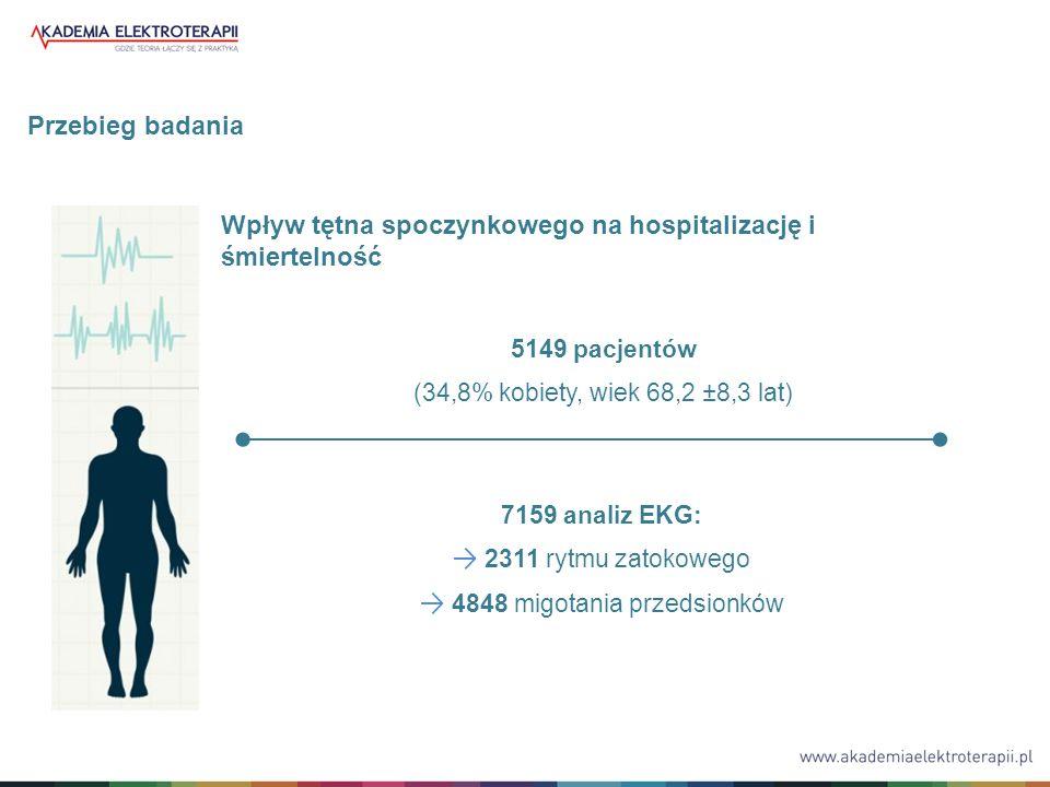 7159 analiz EKG: → 2311 rytmu zatokowego → 4848 migotania przedsionków 5149 pacjentów (34,8% kobiety, wiek 68,2 ±8,3 lat) Przebieg badania