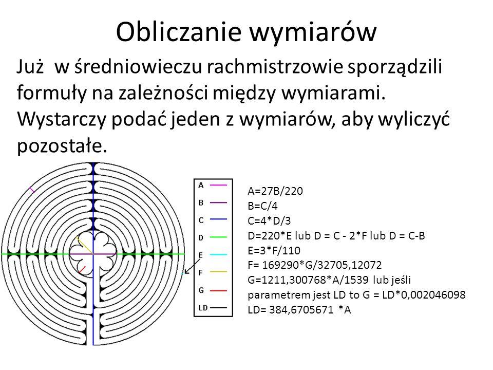 Obliczanie wymiarów Już w średniowieczu rachmistrzowie sporządzili formuły na zależności między wymiarami.