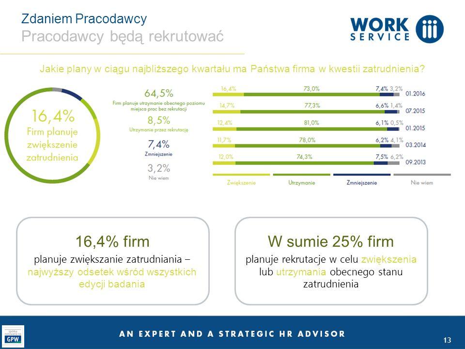13 Zdaniem Pracodawcy Pracodawcy będą rekrutować Jakie plany w ciągu najbliższego kwartału ma Państwa firma w kwestii zatrudnienia.