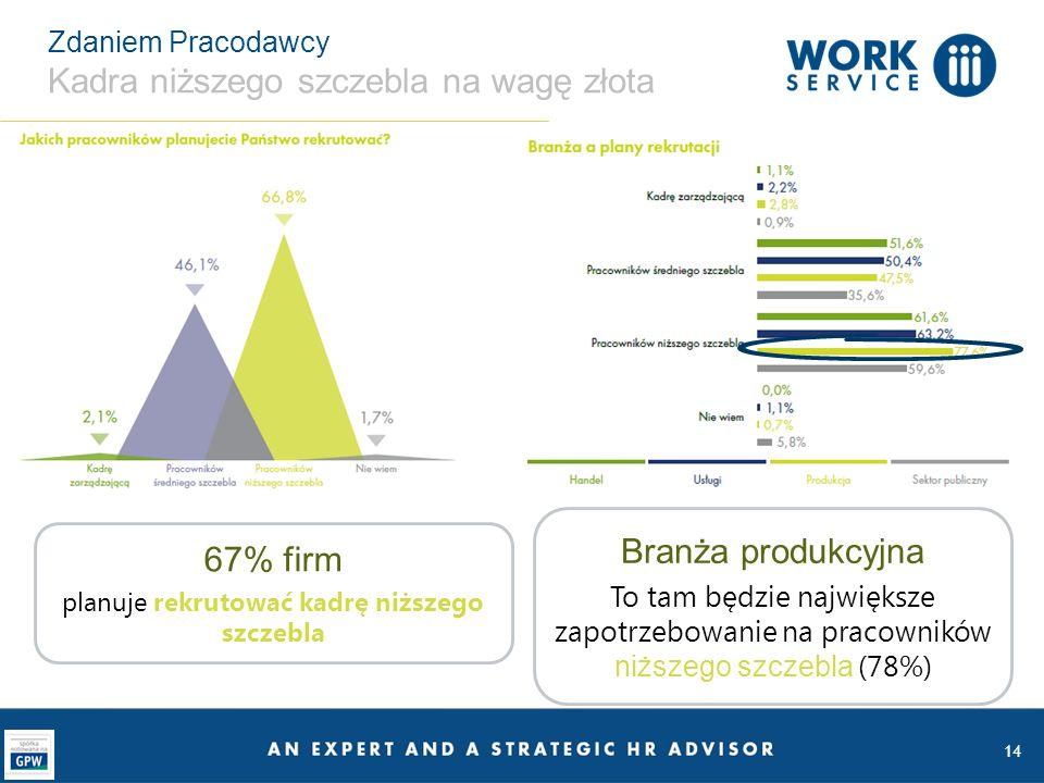 Zdaniem Pracodawcy Kadra niższego szczebla na wagę złota 14 67% firm planuje rekrutować kadrę niższego szczebla Branża produkcyjna To tam będzie największe zapotrzebowanie na pracowników niższego szczebla (78%)