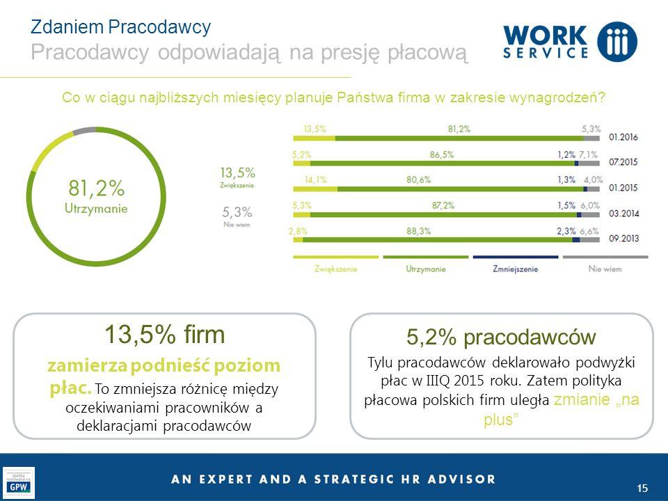 13,5% firm zamierza podnieść poziom płac.