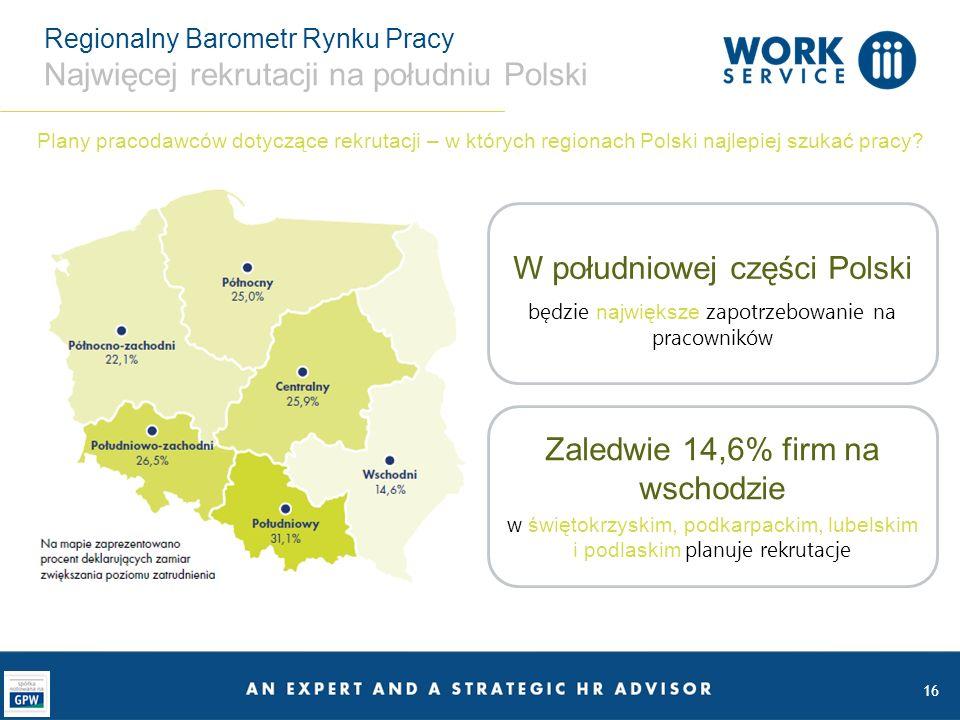 Regionalny Barometr Rynku Pracy Najwięcej rekrutacji na południu Polski 16 W południowej części Polski będzie największe zapotrzebowanie na pracowników Zaledwie 14,6% firm na wschodzie w świętokrzyskim, podkarpackim, lubelskim i podlaskim planuje rekrutacje Plany pracodawców dotyczące rekrutacji – w których regionach Polski najlepiej szukać pracy