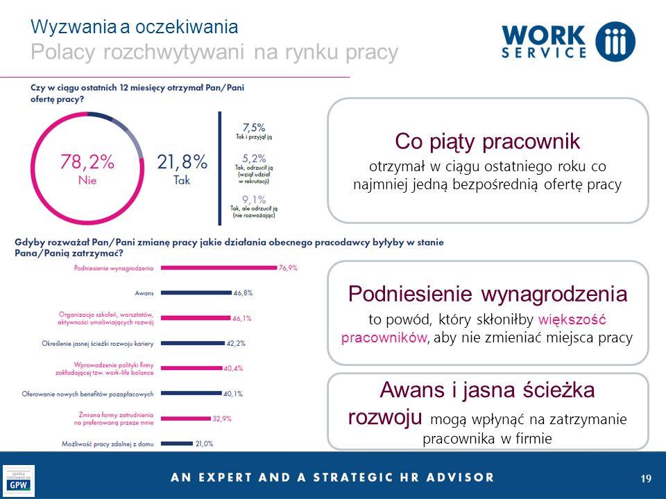 19 Wyzwania a oczekiwania Polacy rozchwytywani na rynku pracy Co piąty pracownik otrzymał w ciągu ostatniego roku co najmniej jedną bezpośrednią ofertę pracy Podniesienie wynagrodzenia to powód, który skłoniłby większość pracowników, aby nie zmieniać miejsca pracy Awans i jasna ścieżka rozwoju mogą wpłynąć na zatrzymanie pracownika w firmie
