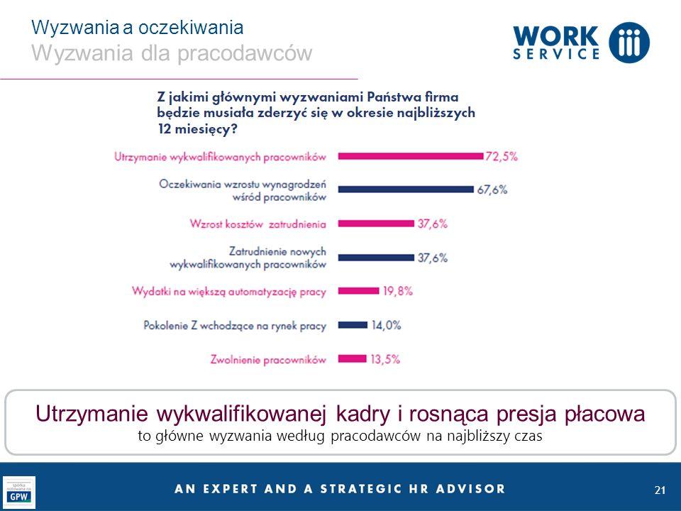 21 Wyzwania a oczekiwania Wyzwania dla pracodawców Utrzymanie wykwalifikowanej kadry i rosnąca presja płacowa to główne wyzwania według pracodawców na najbliższy czas