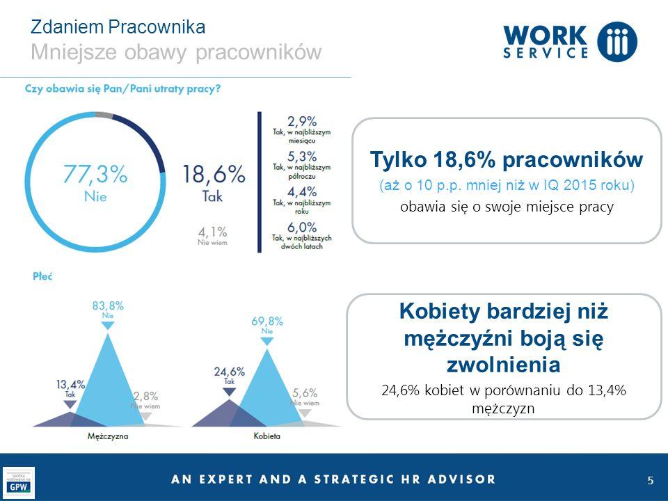 5 Zdaniem Pracownika Mniejsze obawy pracowników Tylko 18,6% pracowników (aż o 10 p.p.