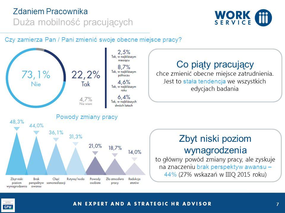 7 Zdaniem Pracownika Duża mobilność pracujących Czy zamierza Pan / Pani zmienić swoje obecne miejsce pracy.