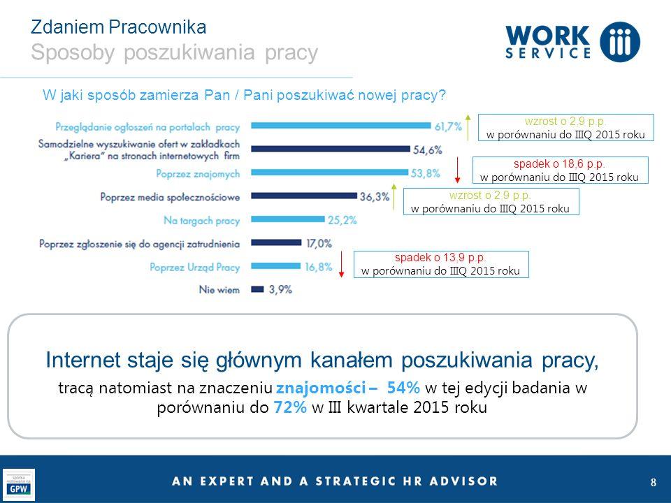 9 Zdaniem Pracownika Wysokie oczekiwania płacowe 55,8% pracowników (o 4 p.p.