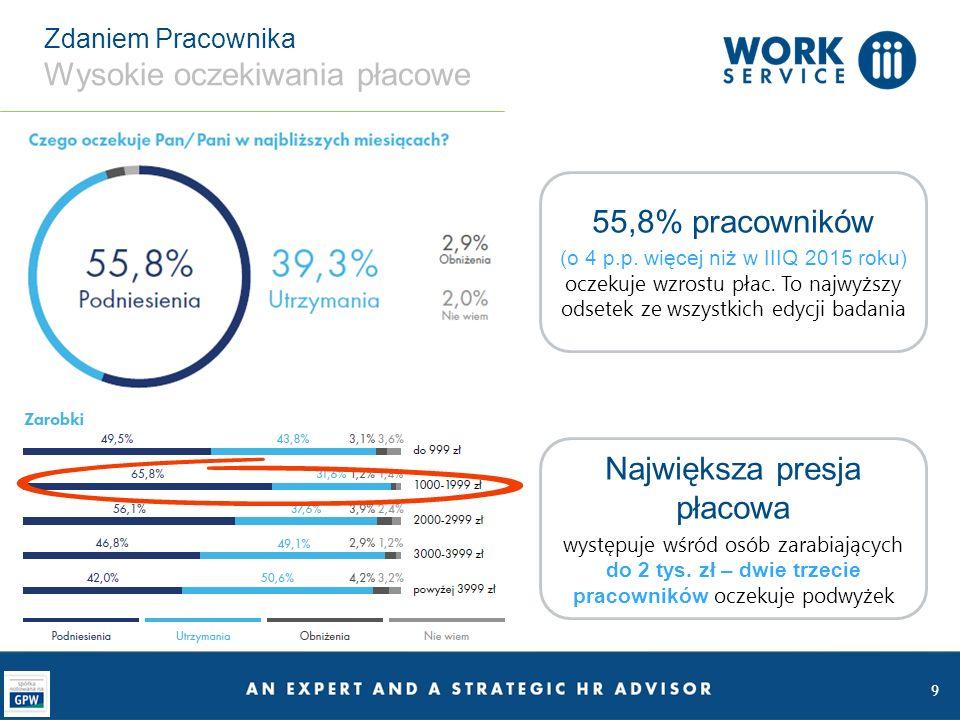 10 Regionalny Barometr Rynku Pracy Pracownicy na zachodzie tracą optymizm Dolnośląskie i Opolskie Tutaj najwięcej pracowników obawia się utraty pracy.