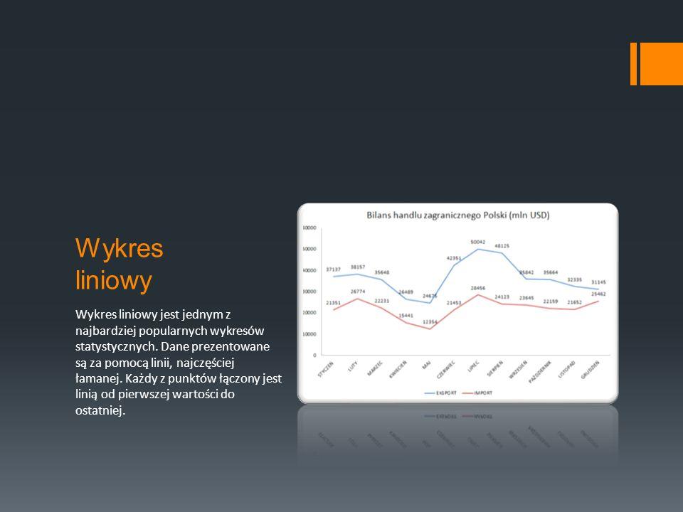 Wykres liniowy Wykres liniowy jest jednym z najbardziej popularnych wykresów statystycznych.