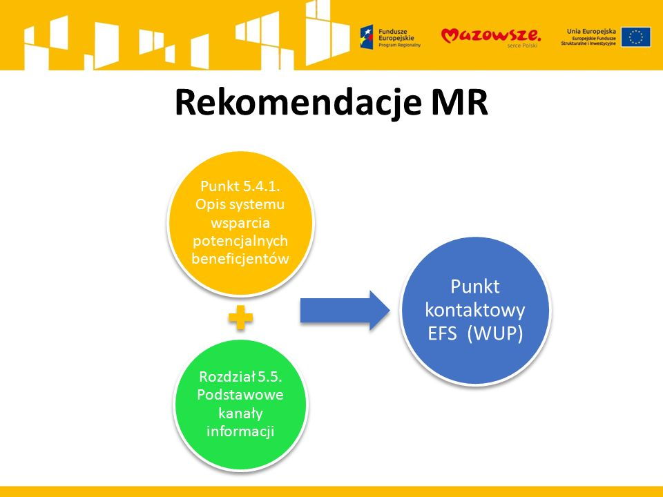 Rekomendacje MR Punkt 5.4.1. Opis systemu wsparcia potencjalnych beneficjentów Rozdział 5.5.