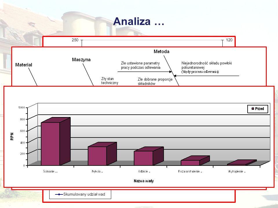 Analiza … Hierarchizacja czynników wpływających na...