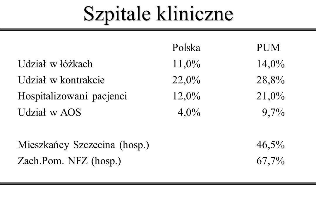 Szpitale kliniczne PolskaPUM Udział w łóżkach 11,0%14,0% Udział w kontrakcie 22,0% 28,8% Hospitalizowani pacjenci 12,0%21,0% Udział w AOS 4,0% 9,7% Mieszkańcy Szczecina (hosp.) 46,5% Zach.Pom.