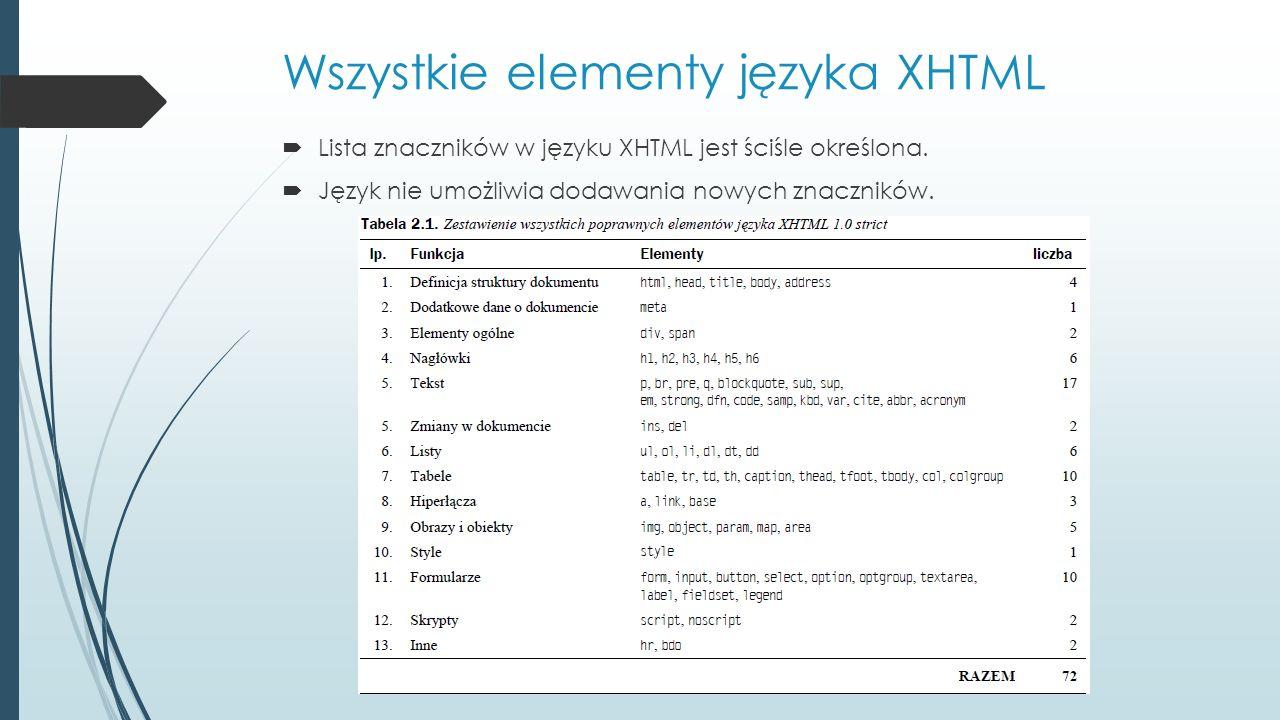 Wszystkie elementy języka XHTML  Lista znaczników w języku XHTML jest ściśle określona.  Język nie umożliwia dodawania nowych znaczników.