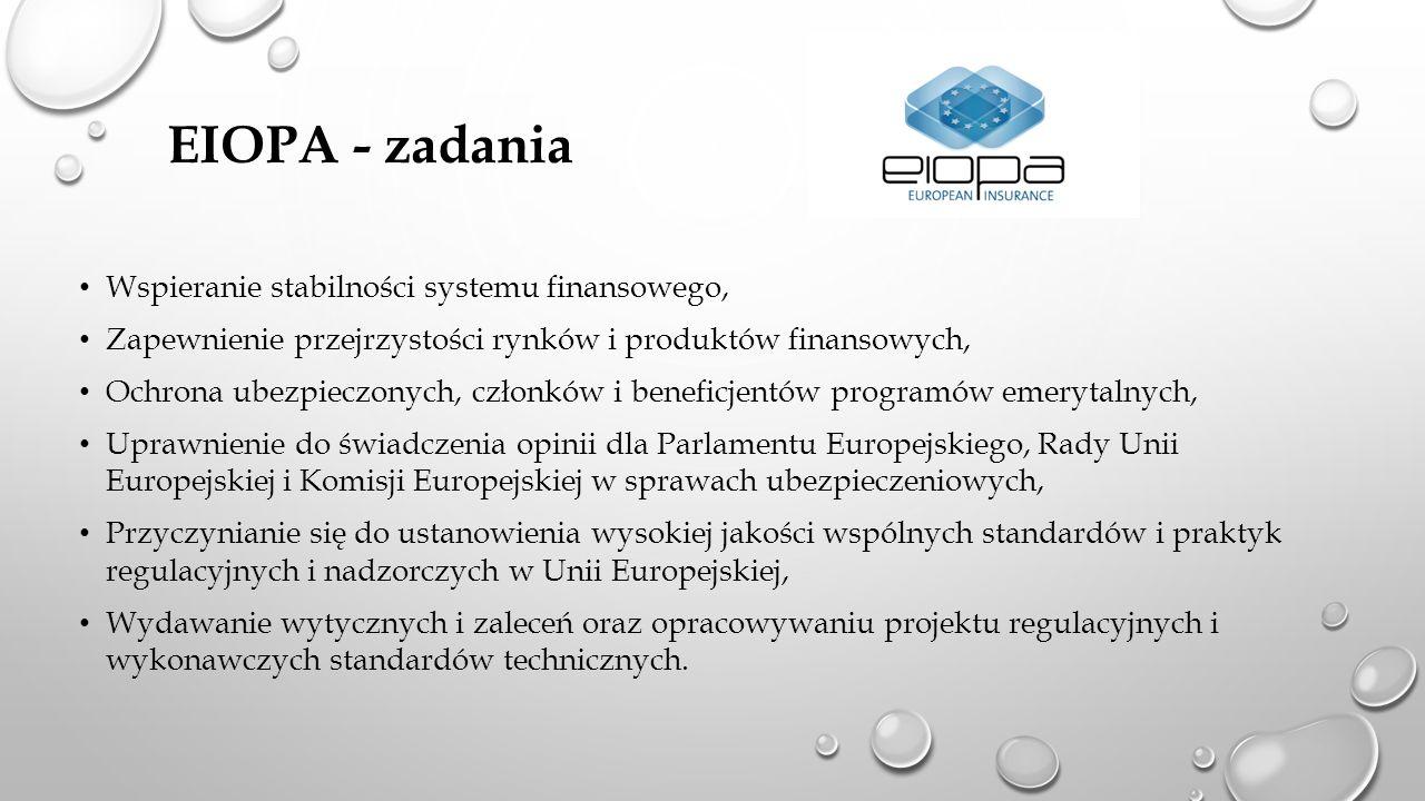 EIOPA - zadania Wspieranie stabilności systemu finansowego, Zapewnienie przejrzystości rynków i produktów finansowych, Ochrona ubezpieczonych, członków i beneficjentów programów emerytalnych, Uprawnienie do świadczenia opinii dla Parlamentu Europejskiego, Rady Unii Europejskiej i Komisji Europejskiej w sprawach ubezpieczeniowych, Przyczynianie się do ustanowienia wysokiej jakości wspólnych standardów i praktyk regulacyjnych i nadzorczych w Unii Europejskiej, Wydawanie wytycznych i zaleceń oraz opracowywaniu projektu regulacyjnych i wykonawczych standardów technicznych.