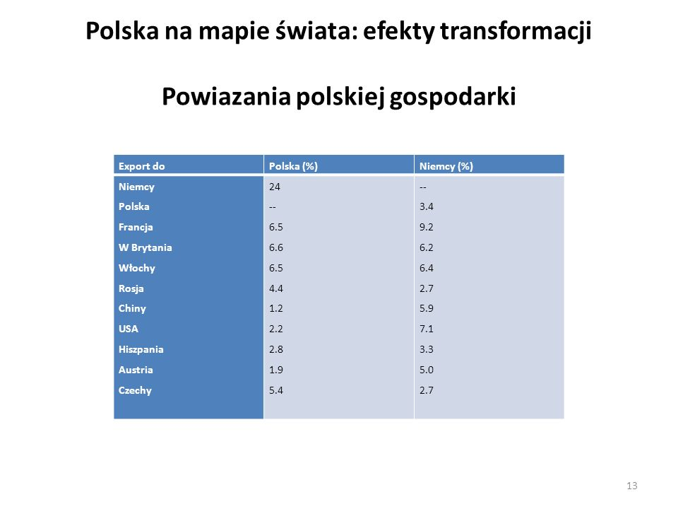Polska na mapie świata: efekty transformacji Powiazania polskiej gospodarki Export doPolska (%)Niemcy (%) Niemcy Polska Francja W Brytania Włochy Rosja Chiny USA Hiszpania Austria Czechy 24 -- 6.5 6.6 6.5 4.4 1.2 2.2 2.8 1.9 5.4 -- 3.4 9.2 6.2 6.4 2.7 5.9 7.1 3.3 5.0 2.7 13