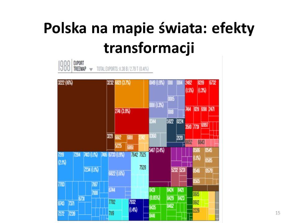 Polska na mapie świata: efekty transformacji 15
