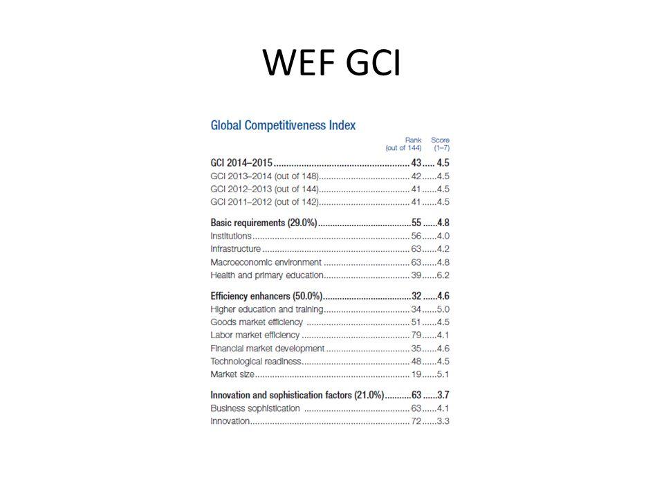 WEF GCI