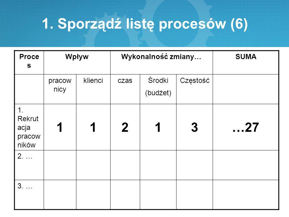 1. Sporządź listę procesów (6) Proce s WpływWykonalność zmiany…SUMA pracow nicy klienciczasŚrodki (budżet) Częstość 1. Rekrut acja pracow ników 11213…
