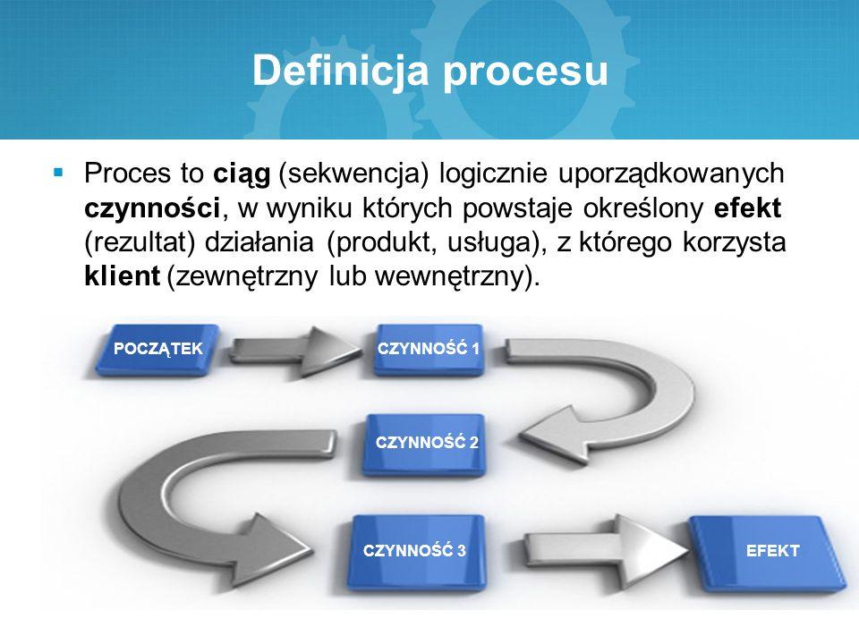 PRZYKŁADOWE PROCESY PROCESZADANIA Proces przyjmowania zamówieńOdbieranie telefonów, otwieranie poczty, wprowadzanie danych do komputera, numeracja zamówienia, przekazanie zamówienia do produkcji Produkcja pierścieniaWycinanie, wyginanie, polerowanie, wykonywanie odcisku, testowanie Proces zatwierdzania pożyczkiPrzyjęcie wniosku, prośba o raport kredytowy, analiza wniosku, analiza raportu kredytowego, analiza wniosku z punktu widzenia zgodności z procesami, rekomendacje dla komitetu kredytowego
