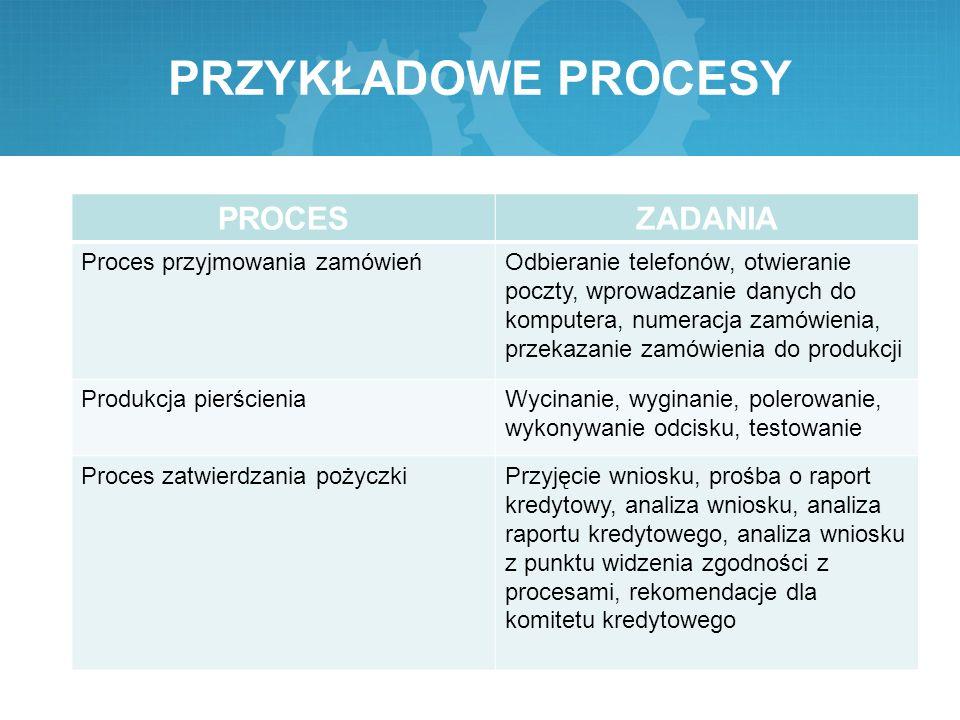 PRZYKŁADOWE PROCESY PROCESZADANIA Proces przyjmowania zamówieńOdbieranie telefonów, otwieranie poczty, wprowadzanie danych do komputera, numeracja zam