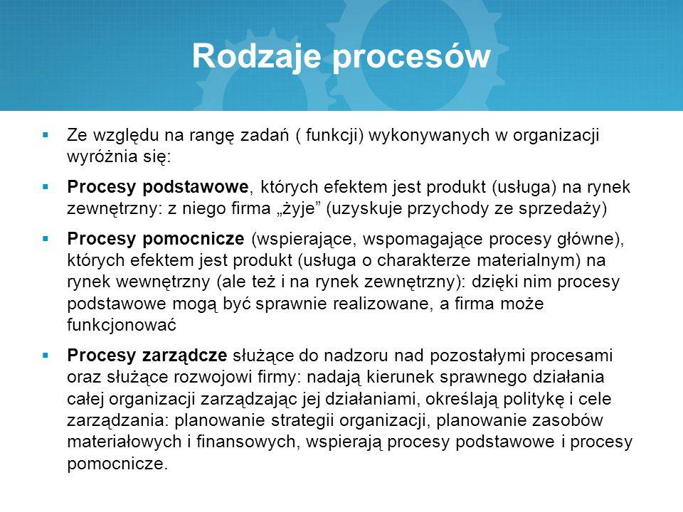 Rodzaje procesów  Ze względu na rangę zadań ( funkcji) wykonywanych w organizacji wyróżnia się:  Procesy podstawowe, których efektem jest produkt (u