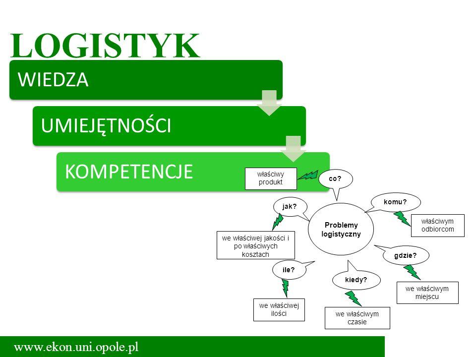 LOGISTYK WIEDZAUMIEJĘTNOŚCIKOMPETENCJE www.ekon.uni.opole.pl Problemy logistyczny komu? gdzie? co? kiedy? jak? ile? we właściwym czasie we właściwym m