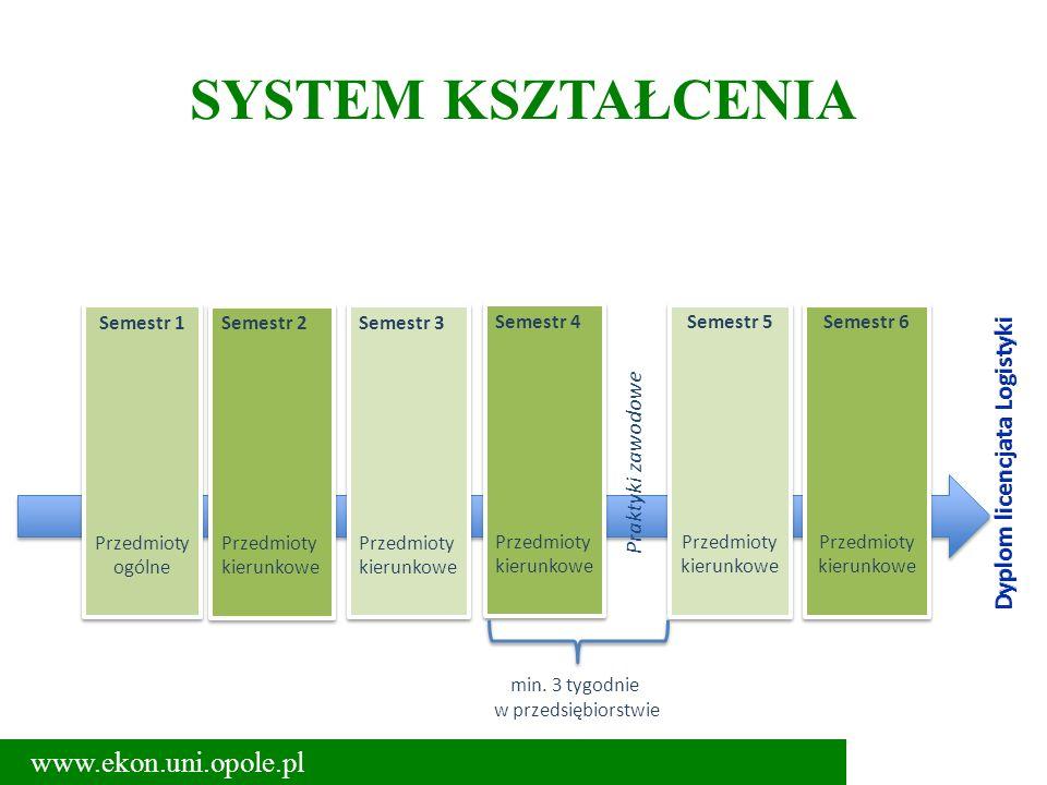 SYSTEM KSZTAŁCENIA www.ekon.uni.opole.pl Semestr 1 Przedmioty ogólne Semestr 1 Przedmioty ogólne Semestr 2 Przedmioty kierunkowe Semestr 2 Przedmioty
