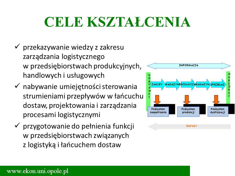DOSTAWCYDOSTAWCY ODBIORCYODBIORCY Podsystem zaopatrzenia ZAKUPYMAGAZYNSPRZEDAŻPRODUKCJAMAGAZYN INFORMACJA Podsystem produkcji Podsystem dystrybucji OD