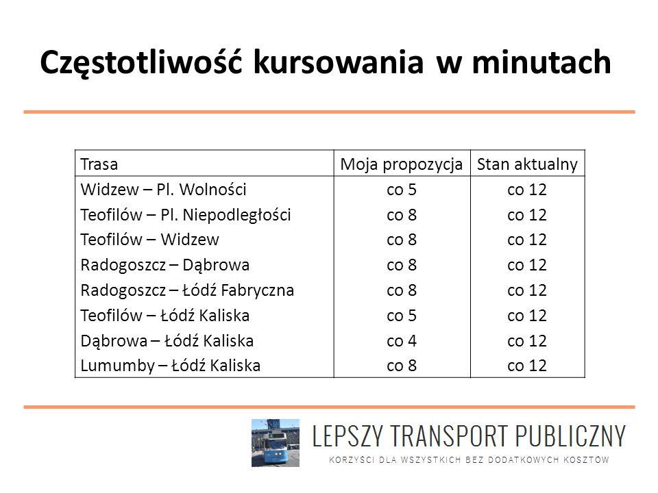 Częstotliwość kursowania w ilości tramwajów na godzinę Trasa Moja propozycjaStan aktualny W-Z2420 ŁTR2625 Helenówek – Pl.