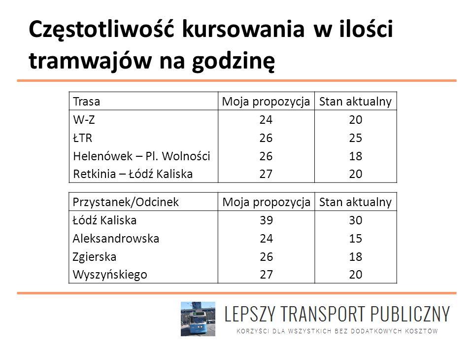 Częstotliwość kursowania w ilości tramwajów na godzinę Trasa Moja propozycjaStan aktualny W-Z2420 ŁTR2625 Helenówek – Pl. Wolności2618 Retkinia – Łódź