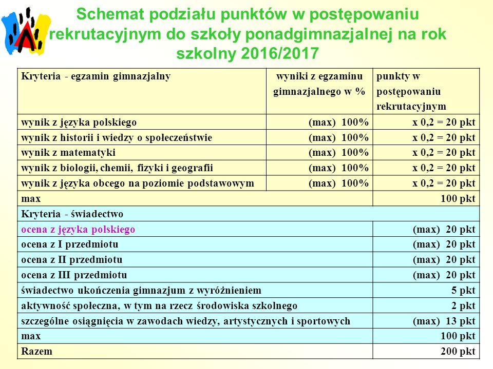 Schemat podziału punktów w postępowaniu rekrutacyjnym do szkoły ponadgimnazjalnej na rok szkolny 2016/2017 Kryteria - egzamin gimnazjalny wyniki z egzaminu gimnazjalnego w % punkty w postępowaniu rekrutacyjnym wynik z języka polskiego(max) 100%x 0,2 = 20 pkt wynik z historii i wiedzy o społeczeństwie(max) 100%x 0,2 = 20 pkt wynik z matematyki(max) 100%x 0,2 = 20 pkt wynik z biologii, chemii, fizyki i geografii(max) 100%x 0,2 = 20 pkt wynik z języka obcego na poziomie podstawowym(max) 100%x 0,2 = 20 pkt max100 pkt Kryteria - świadectwo ocena z języka polskiego(max) 20 pkt ocena z I przedmiotu(max) 20 pkt ocena z II przedmiotu(max) 20 pkt ocena z III przedmiotu(max) 20 pkt świadectwo ukończenia gimnazjum z wyróżnieniem5 pkt aktywność społeczna, w tym na rzecz środowiska szkolnego2 pkt szczególne osiągnięcia w zawodach wiedzy, artystycznych i sportowych(max) 13 pkt max100 pkt Razem200 pkt