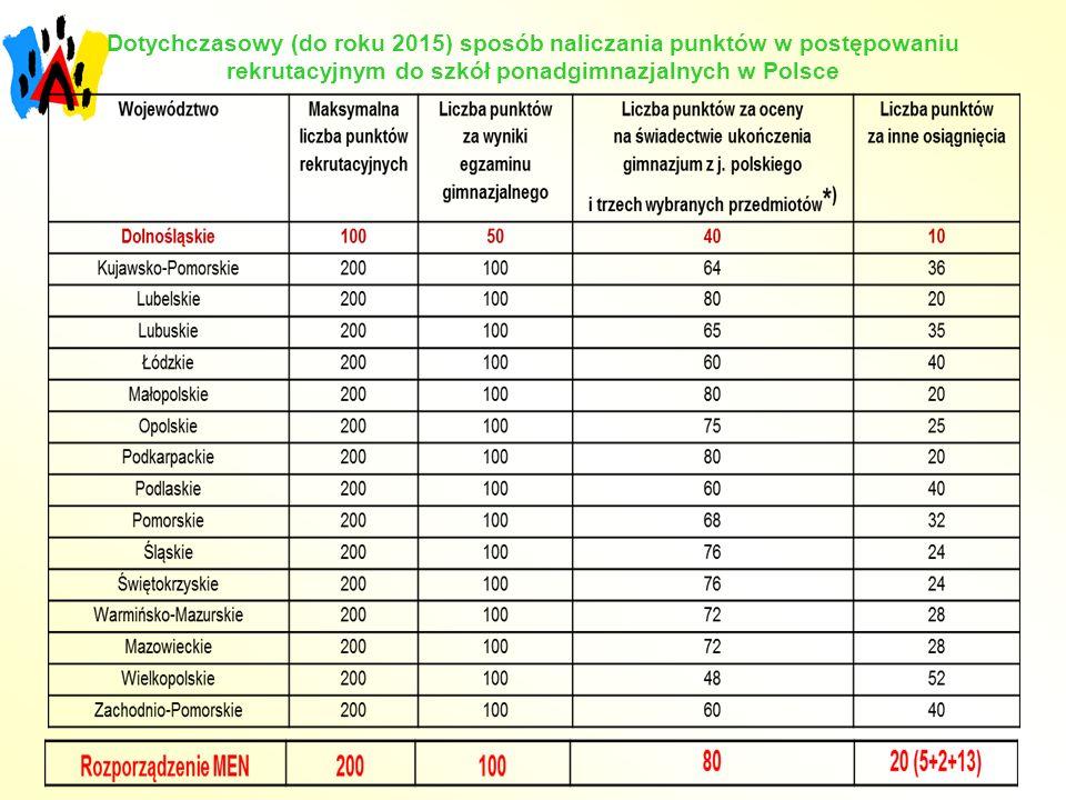 Dotychczasowy (do roku 2015) sposób naliczania punktów w postępowaniu rekrutacyjnym do szkół ponadgimnazjalnych w Polsce