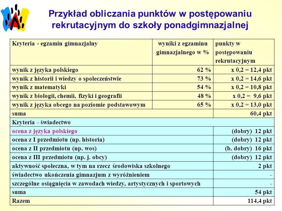 Przykład obliczania punktów w postępowaniu rekrutacyjnym do szkoły ponadgimnazjalnej Kryteria - egzamin gimnazjalny wyniki z egzaminu gimnazjalnego w % punkty w postępowaniu rekrutacyjnym wynik z języka polskiego62 %x 0,2 = 12,4 pkt wynik z historii i wiedzy o społeczeństwie73 %x 0,2 = 14,6 pkt wynik z matematyki54 %x 0,2 = 10,8 pkt wynik z biologii, chemii, fizyki i geografii 48 %x 0,2 = 9,6 pkt wynik z języka obcego na poziomie podstawowym65 %x 0,2 = 13,0 pkt suma60,4 pkt Kryteria - świadectwo ocena z języka polskiego(dobry) 12 pkt ocena z I przedmiotu (np.