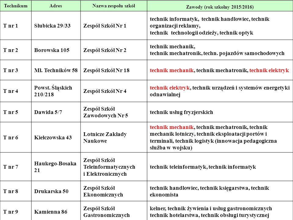 5 TechnikumAdresNazwa zespołu szkół Zawody (rok szkolny 2015/2016) T nr 1Słubicka 29/33Zespół Szkół Nr 1 technik informatyk, technik handlowiec, techn