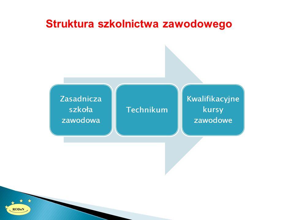 Struktura szkolnictwa zawodowego Zasadnicza szkoła zawodowa Technikum Kwalifikacyjne kursy zawodowe