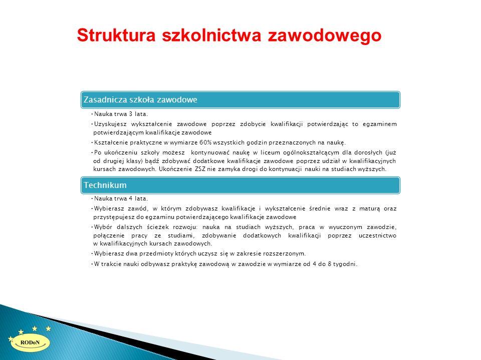 Struktura szkolnictwa zawodowego Zasadnicza szkoła zawodowe Nauka trwa 3 lata.