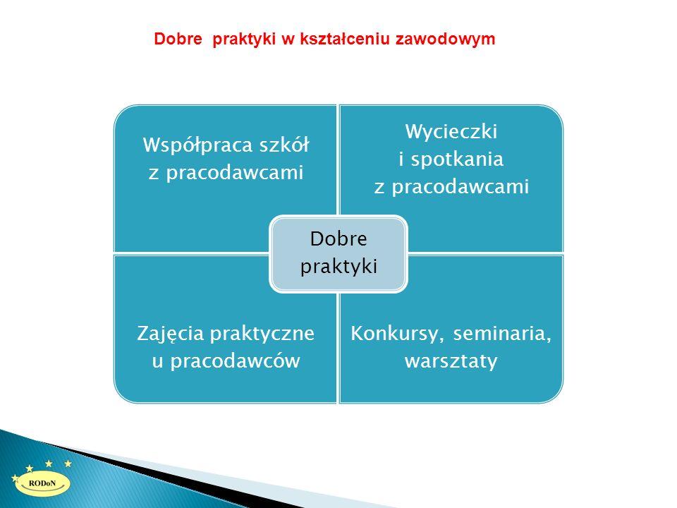 Dobre praktyki w kształceniu zawodowym Współpraca szkół z pracodawcami Wycieczki i spotkania z pracodawcami Zajęcia praktyczne u pracodawców Konkursy, seminaria, warsztaty Dobre praktyki