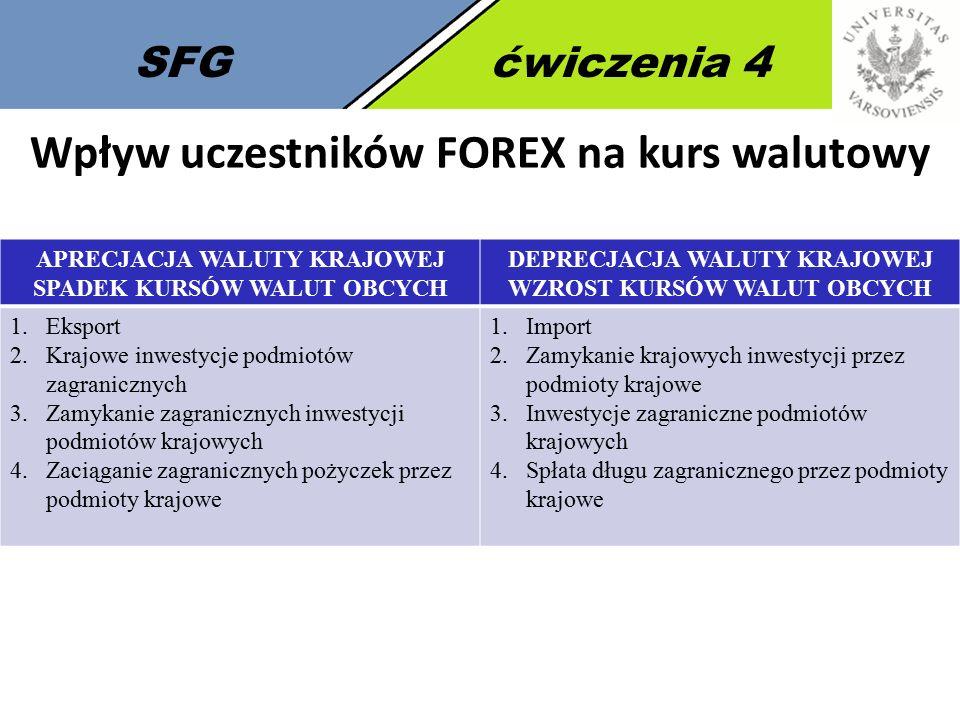 SFGćwiczenia 4 Wpływ uczestników FOREX na kurs walutowy APRECJACJA WALUTY KRAJOWEJ SPADEK KURSÓW WALUT OBCYCH DEPRECJACJA WALUTY KRAJOWEJ WZROST KURSÓ