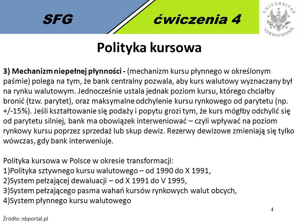4 SFGćwiczenia 4 Polityka kursowa 3) Mechanizm niepełnej płynności - (mechanizm kursu płynnego w określonym paśmie) polega na tym, że bank centralny p