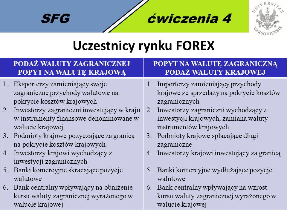 8 SFGćwiczenia 4 Kurs walutowy Kurs walutowy - wartość jednej waluty wyrażona w innej walucie (nominalny/rynkowy kurs walutowy oznaczamy literą E) USD/PLN czy PLN/USD Kwotowanie bezpośrednie – ile jednostek waluty krajowej kosztuje jednostka waluty obcej (kwotowanie amerykańskie) 1 USD = x PLN Kwotowanie pośrednie – ile jednostek waluty zagranicznej przypada na jednostkę waluty krajowej 1 PLN = x USD