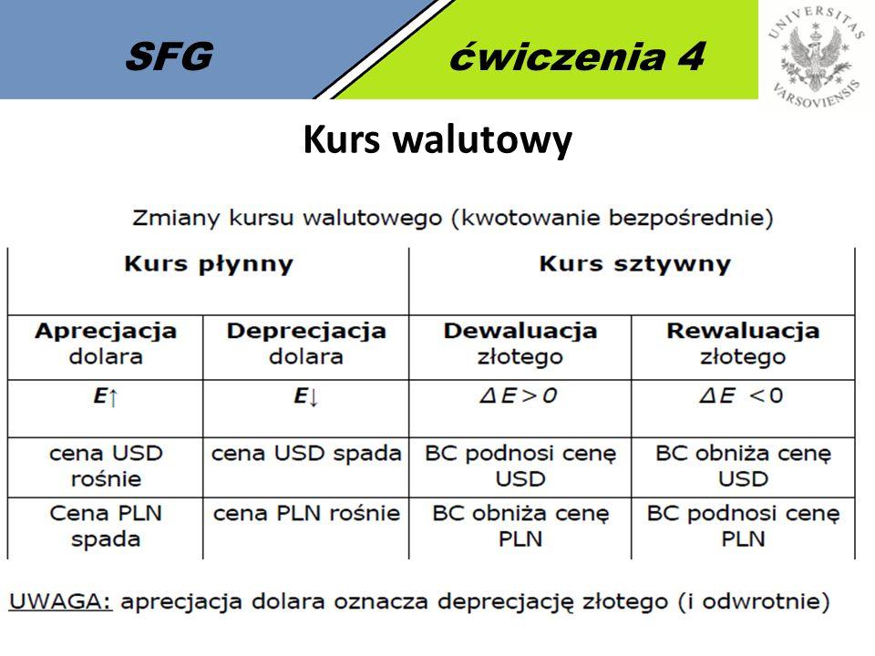SFGćwiczenia 4 Wpływ uczestników FOREX na kurs walutowy APRECJACJA WALUTY KRAJOWEJ SPADEK KURSÓW WALUT OBCYCH DEPRECJACJA WALUTY KRAJOWEJ WZROST KURSÓW WALUT OBCYCH 1.Eksport 2.Krajowe inwestycje podmiotów zagranicznych 3.Zamykanie zagranicznych inwestycji podmiotów krajowych 4.Zaciąganie zagranicznych pożyczek przez podmioty krajowe 1.Import 2.Zamykanie krajowych inwestycji przez podmioty krajowe 3.Inwestycje zagraniczne podmiotów krajowych 4.Spłata długu zagranicznego przez podmioty krajowe