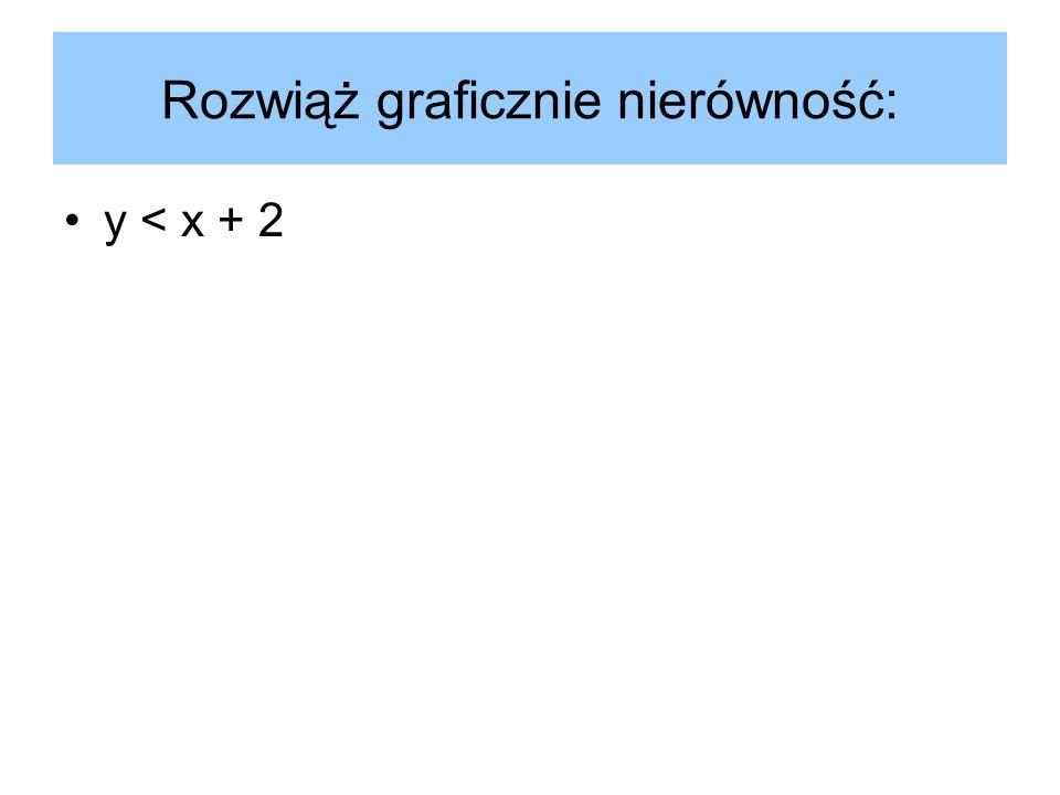 Rozwiąż graficznie nierówność: y < x + 2