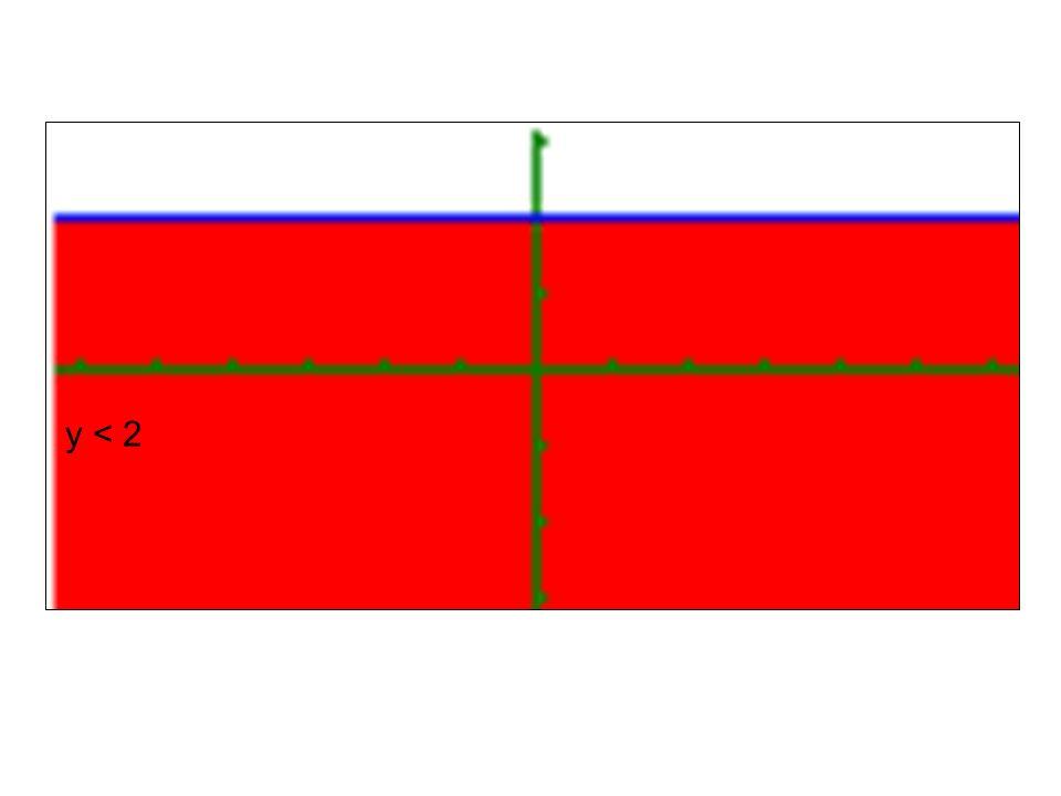 Rozwiąż graficznie nierówność: y > –1